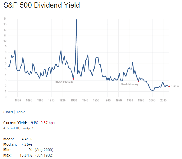 S&P500 Dividend Yield April3-2015