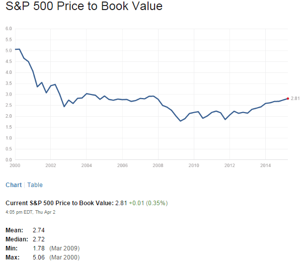 S&P500 PB Ratio April3-2015