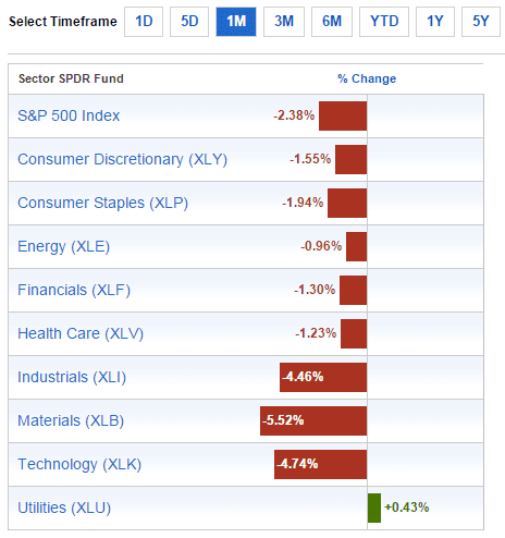 Sector Performance April3-2015