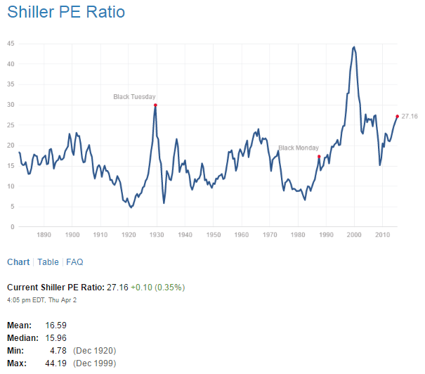 Shiller PE Ratio April3-2015