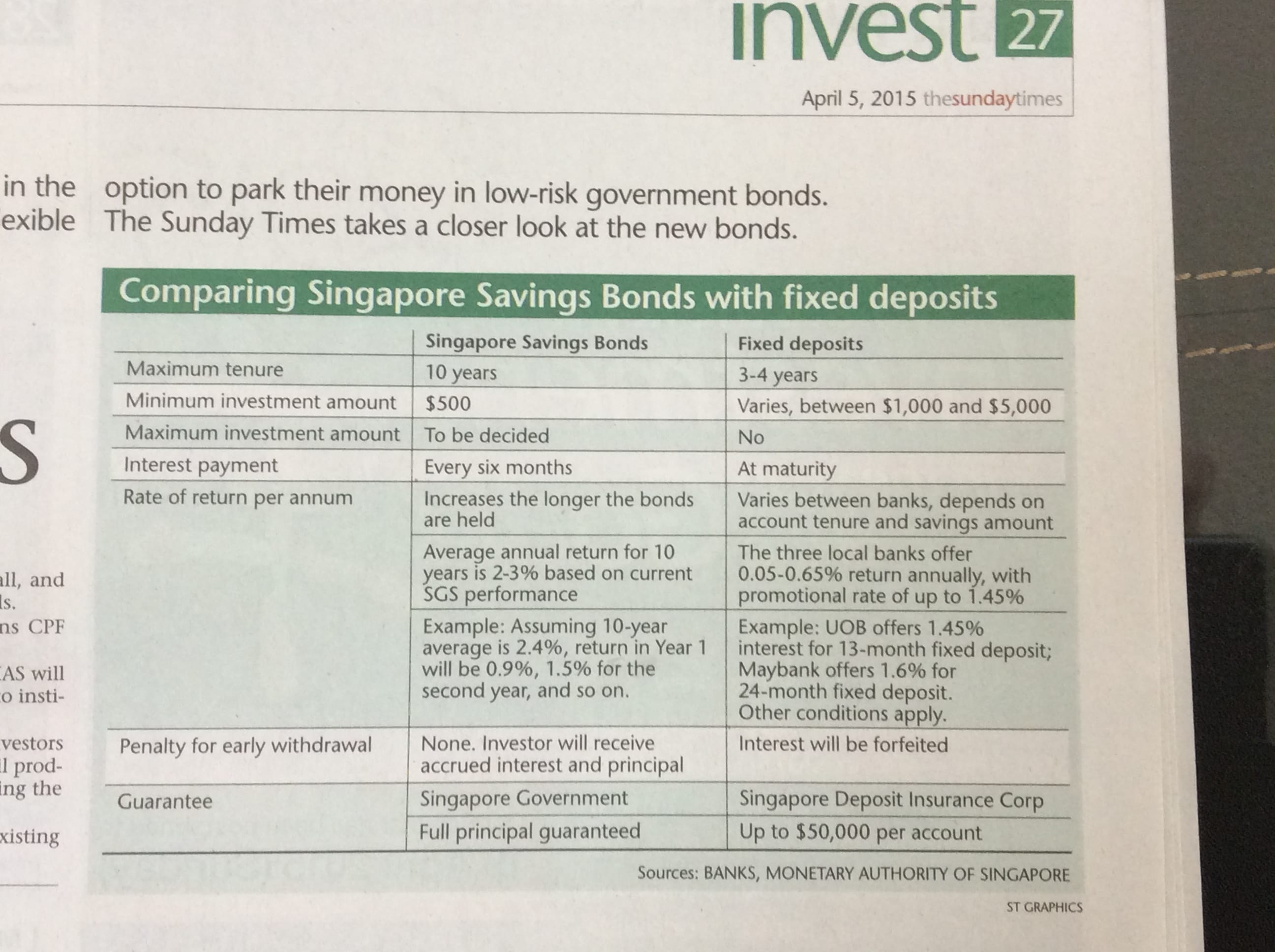 Singapore Savings Bonds (SSB) and Fixed Deposit for Retail Investor.