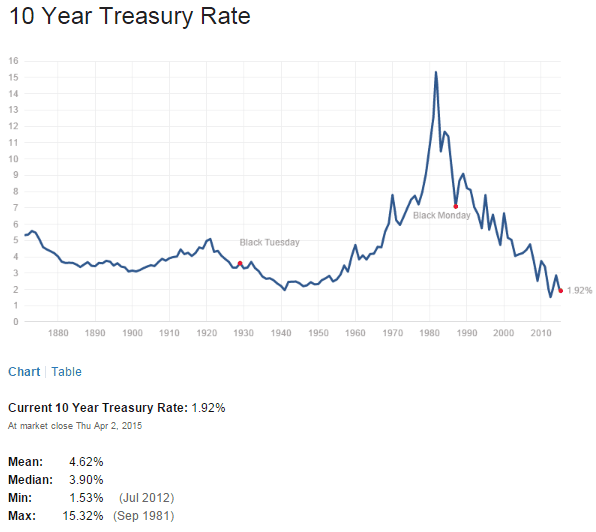 US 10 Year Treasuy Yield April3-2015