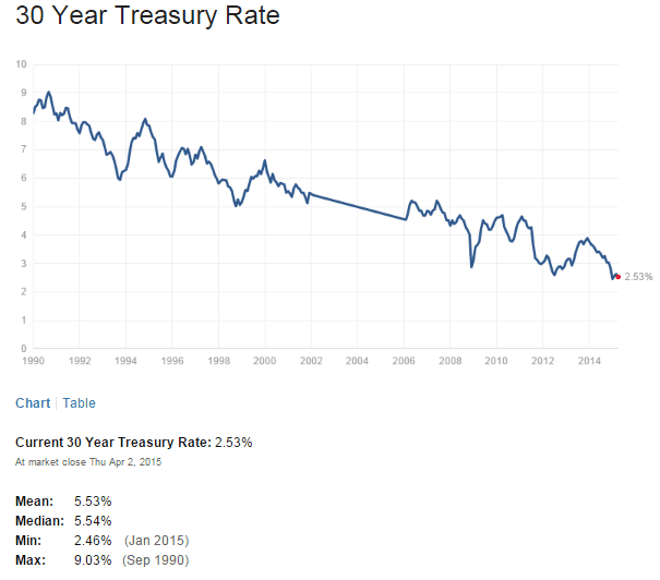 US 30 Year Treasuy Yield April3-2015