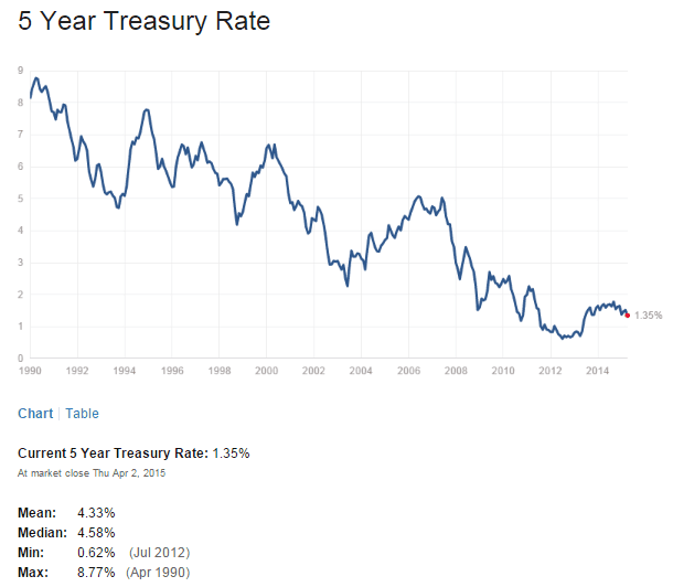 US 5 Year Treasuy Yield April3-2015