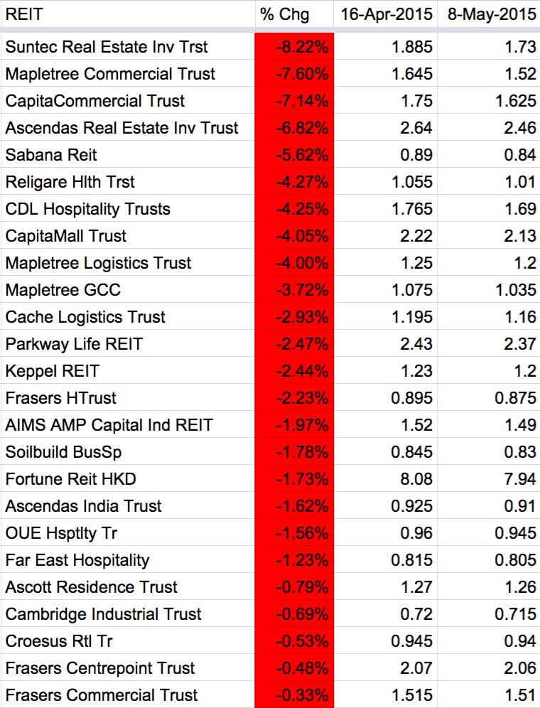 May 8 REIT Performance1