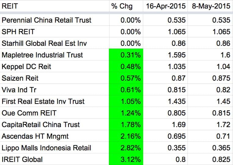 May 8 REIT Performance2