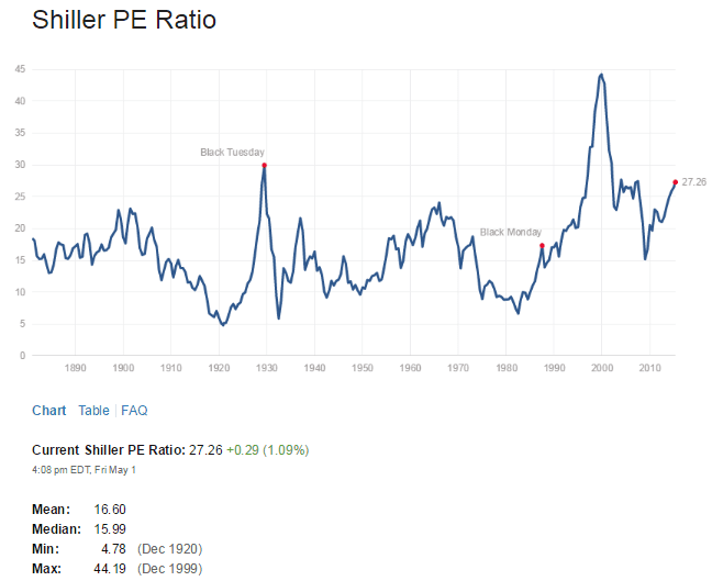 Shiller PE Ratio May2-2015
