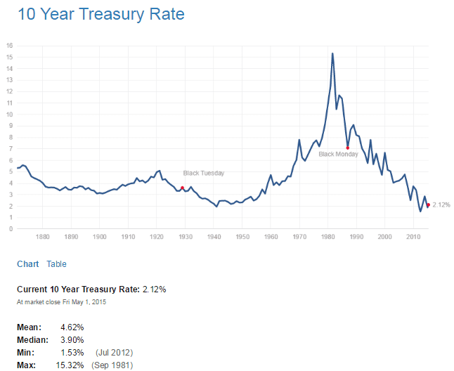 US 10 Year Treasuy Yield May2-2015