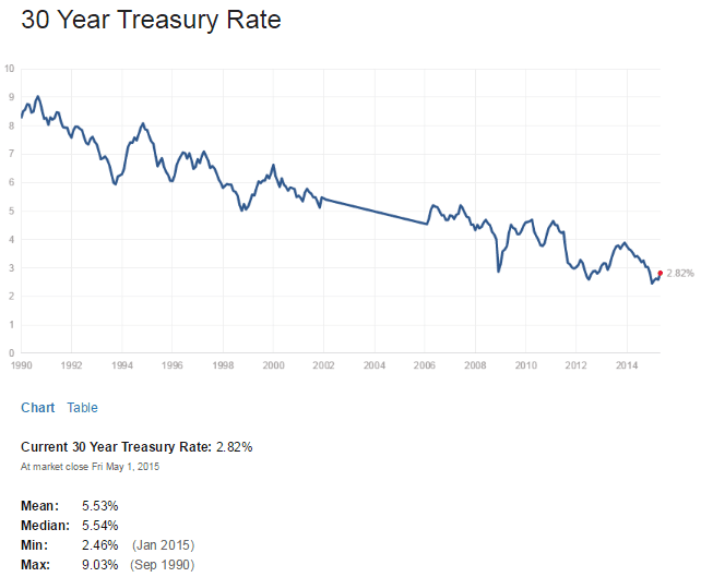 US 30 Year Treasuy Yield May2-2015