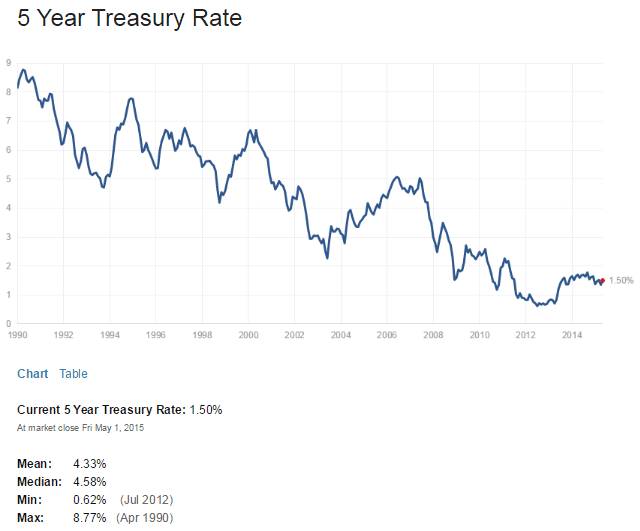 US 5 Year Treasuy Yield May2-2015
