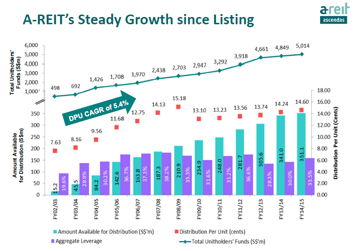 Ascendas REIT DPU Growth June25-2015