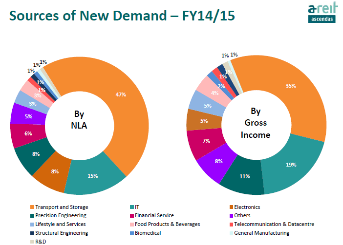 Ascendas REIT Diversification June25-2015
