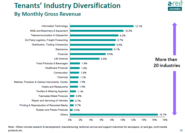 Ascendas REIT Tenant Diversification June25-2015