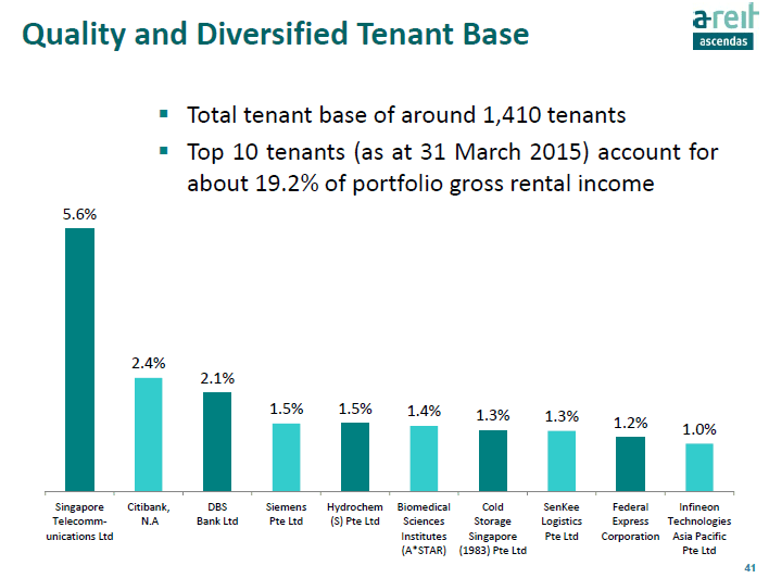 Ascendas REIT Top 10 Tenants June25-2015