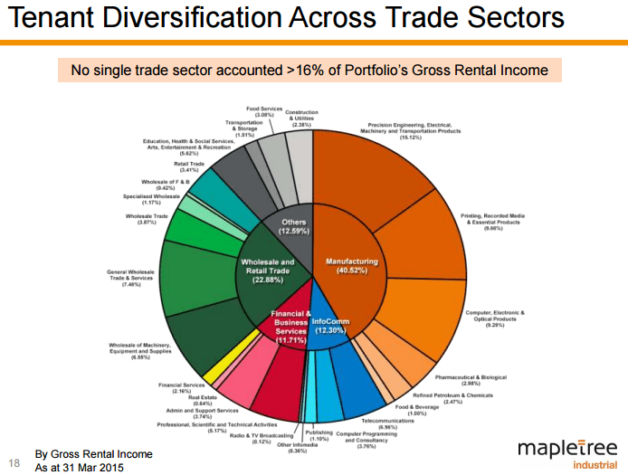 Investment diversification strategy chart