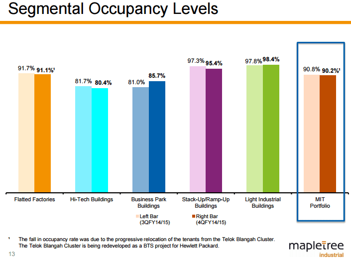 Mapletree Industrial Trust Occupancy June28-2015