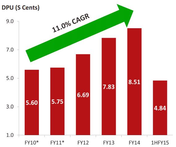 FCOT DPU Growth July28-2015