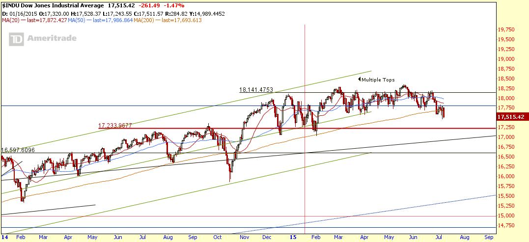 $INDU July9-2015