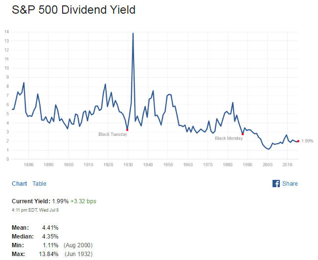 S&P500 Dividend Yield July9-2015