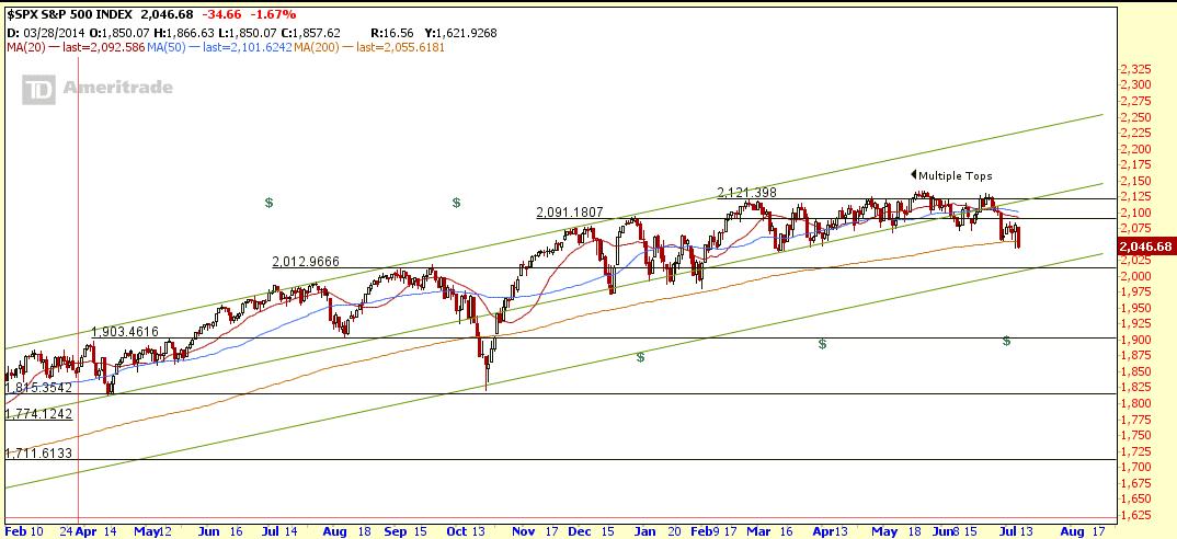 $SPX July9-2015