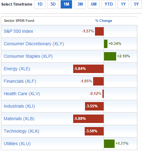 Sector Performance July9-2015