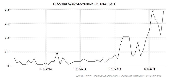 Singapore Interest Rate July1-2015