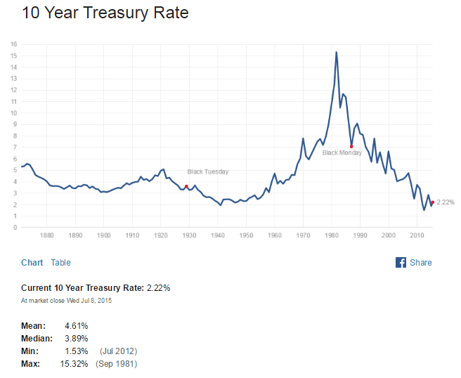 US 10 Year Treasuy Yield July9-2015