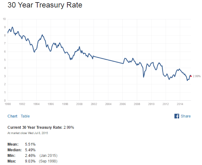 US 30 Year Treasuy Yield July9-2015