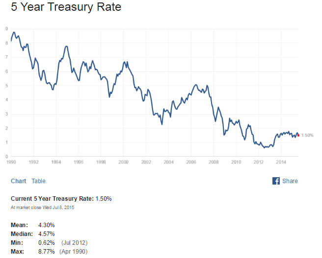 US 5 Year Treasuy Yield July9-2015