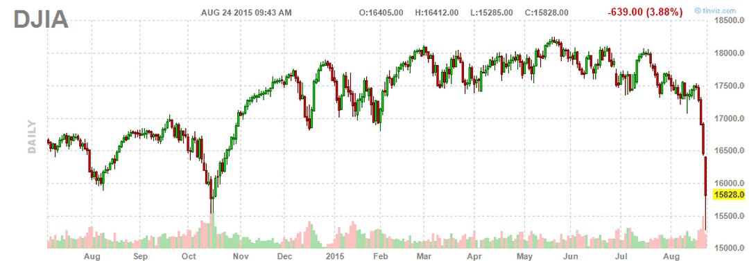 DJIA Aug24-2015