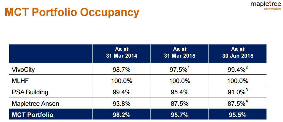 Mapletree Comm Occupancy Aug26-2015
