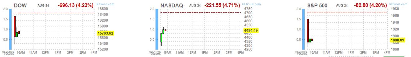 US Index Aug24-2015