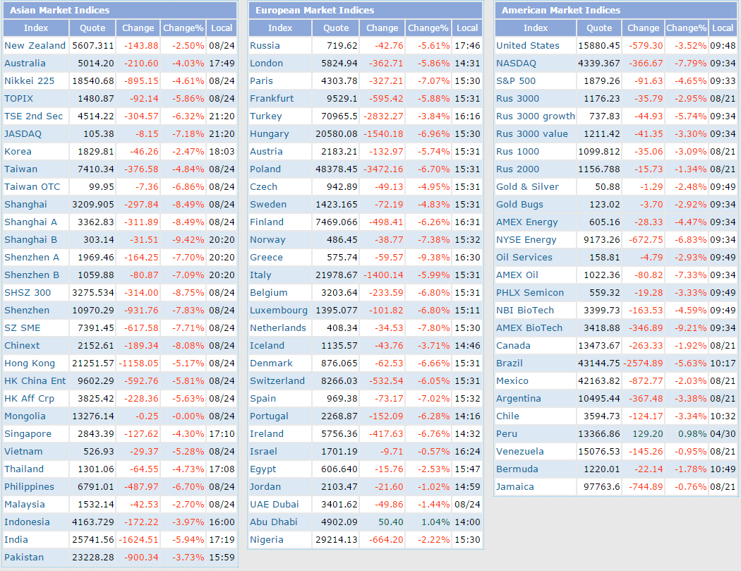 World Index Aug24-2015