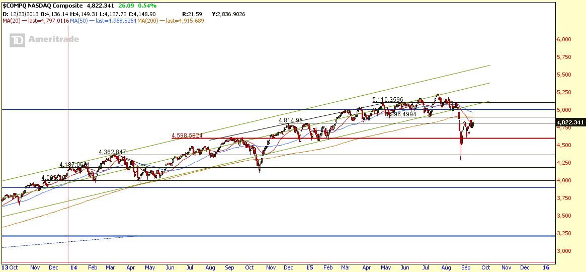 $COMPQ Sept11-2015