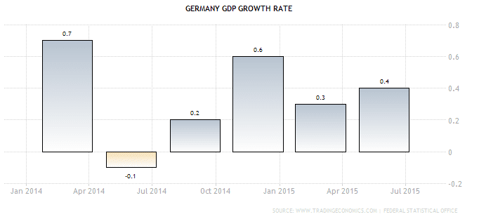 Germany GDP Growth Rate Sept27-2015