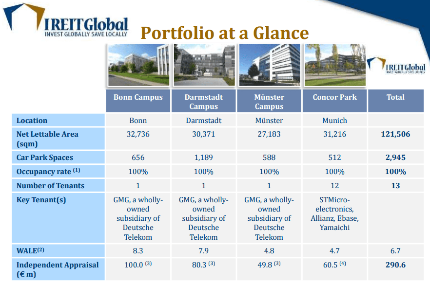IREIT Portfolio Sept27-2015