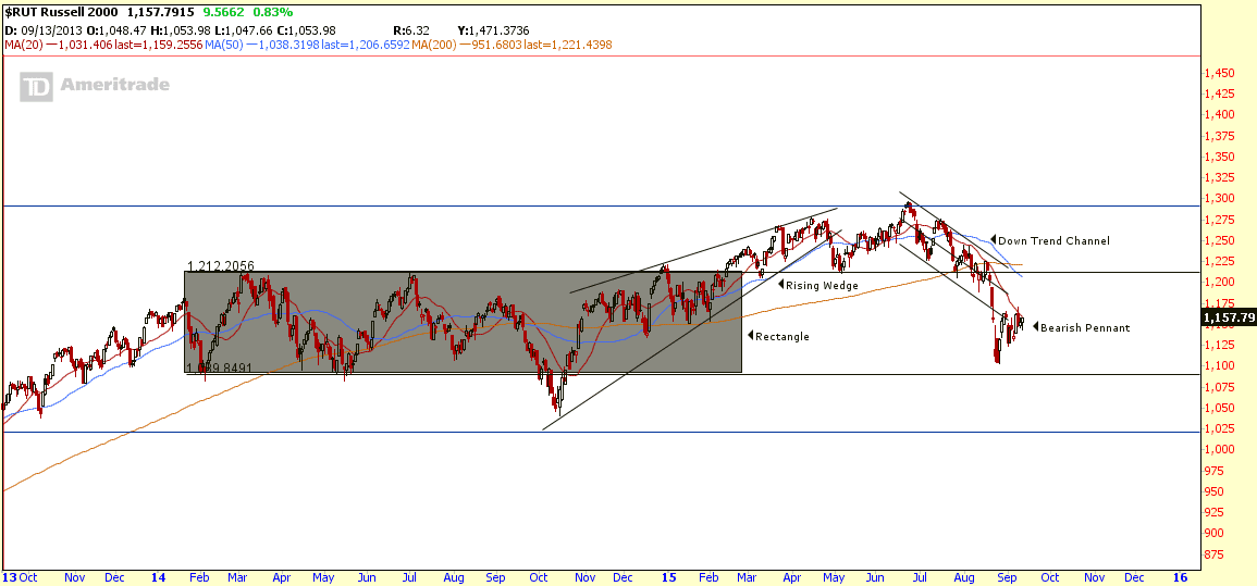$RUT Sept11-2015