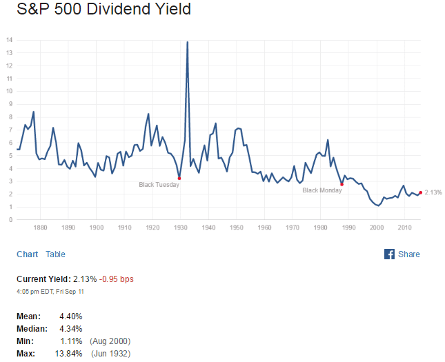 S&P500 Dividend Yield Sept11-2015