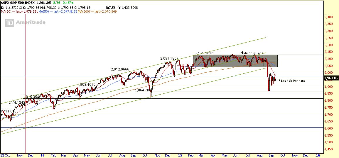 $SPX Sept11-2015