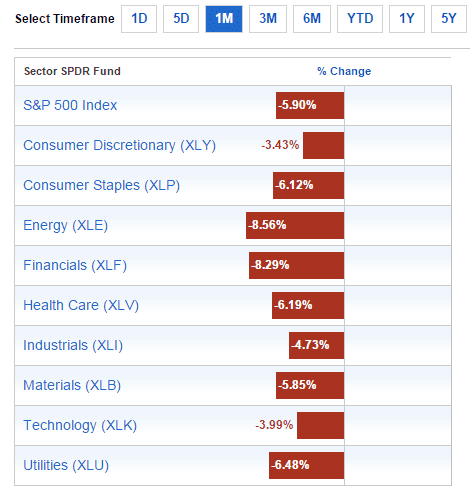 Sector Performance Sept11-2015