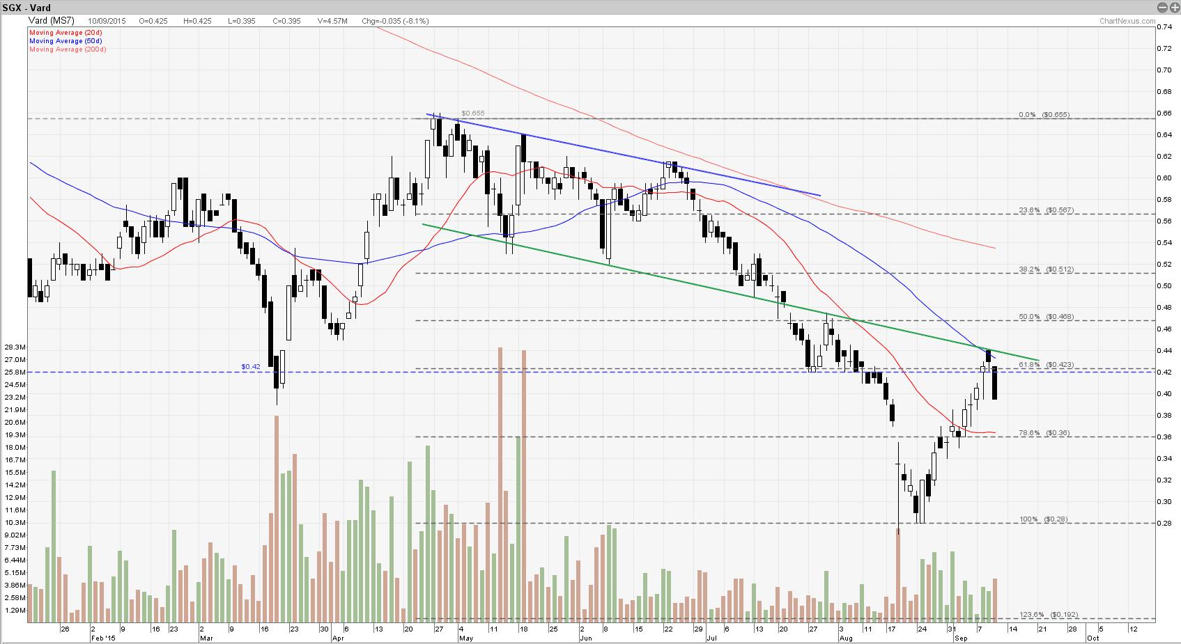 Vard HoldingSept11-2015