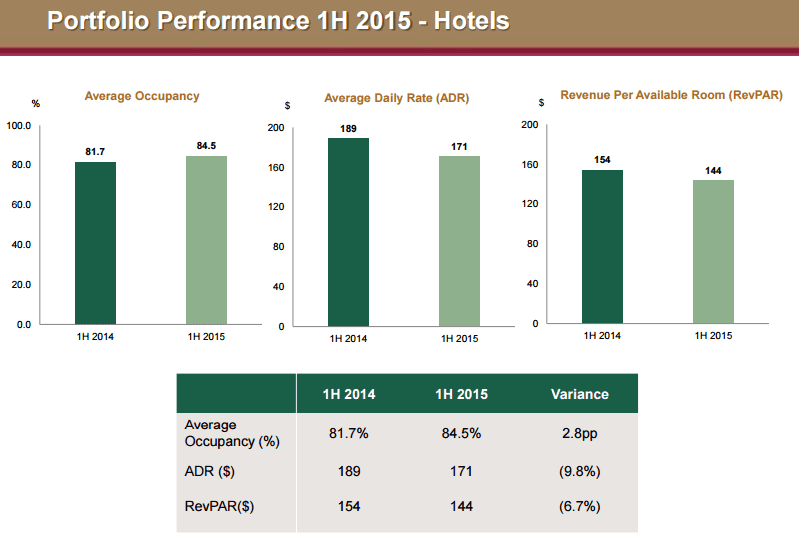 Far East H Trust Hotel Occupancy Oct4-2015