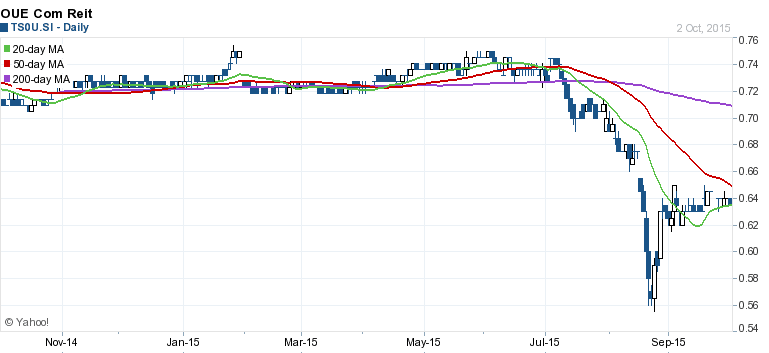 OUE Commercial REIT Chart Oct3-30215