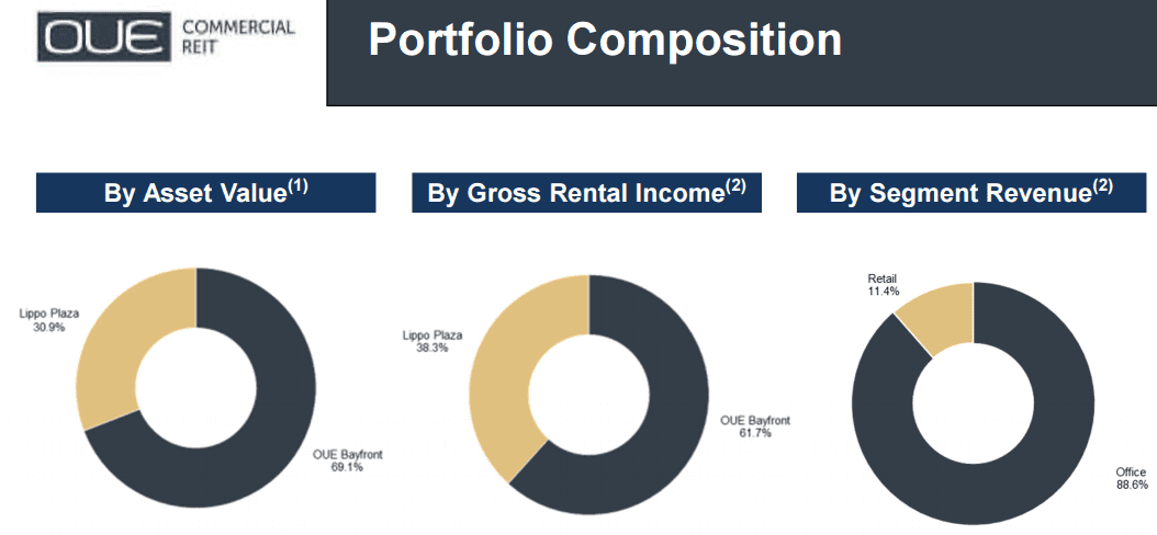 OUE Commercial Trust Portfolio Oct4-2015