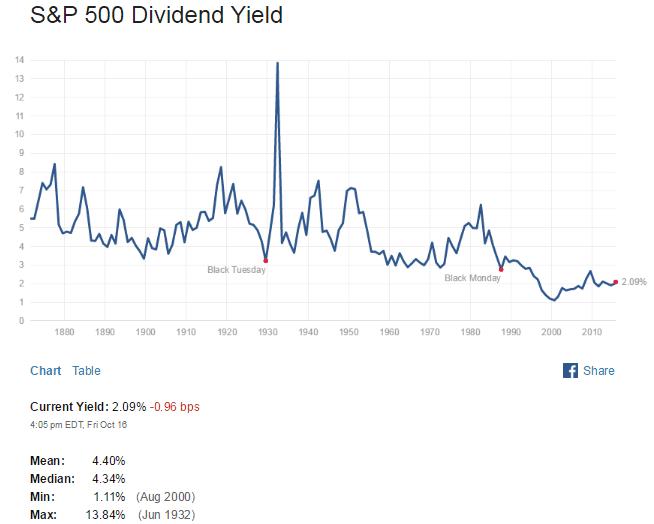 Average forex yield