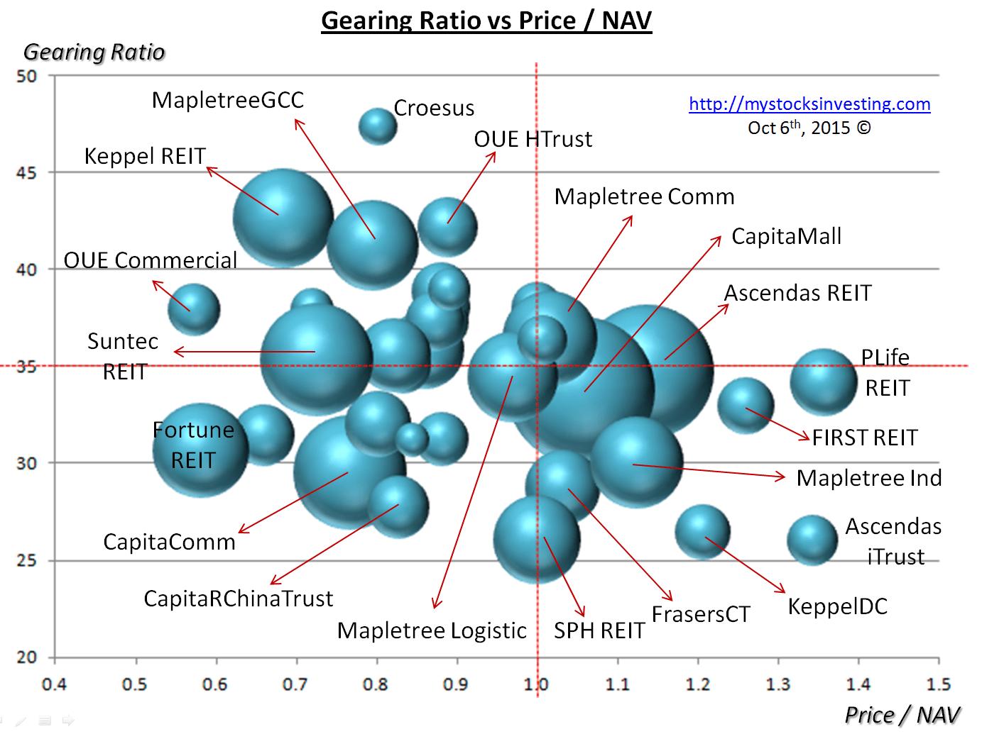 singapore reit bubble chart yield vs nav