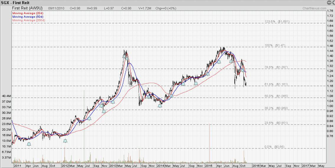 FIRST REIT Nov19-2015