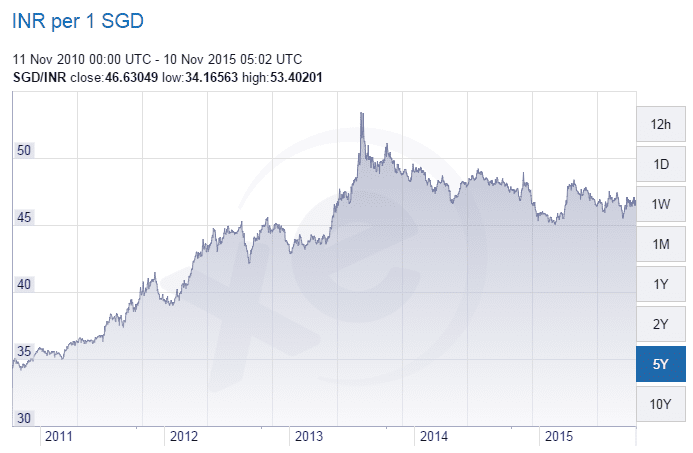 Forex inr to sgd