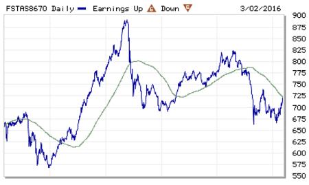 SGX Market Updates