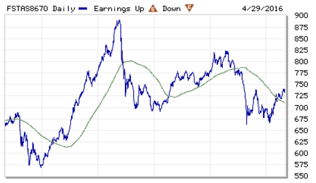 FTSE ST REIT Index May1-2016